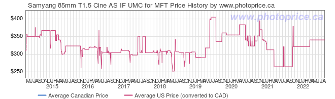 Price History Graph for Samyang 85mm T1.5 Cine AS IF UMC for MFT