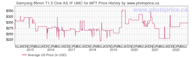 US Price History Graph for Samyang 85mm T1.5 Cine AS IF UMC for MFT