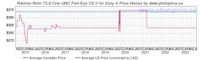 Price History Graph for Rokinon 8mm T3.8 Cine UMC Fish-Eye CS II for Sony A