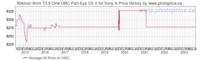 US Price History Graph for Rokinon 8mm T3.8 Cine UMC Fish-Eye CS II for Sony A