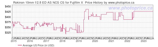 US Price History Graph for Rokinon 10mm f/2.8 ED AS NCS CS for Fujifilm X