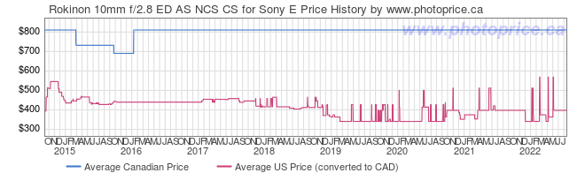 Price History Graph for Rokinon 10mm f/2.8 ED AS NCS CS for Sony E