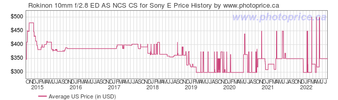 US Price History Graph for Rokinon 10mm f/2.8 ED AS NCS CS for Sony E