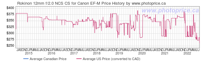 Price History Graph for Rokinon 12mm f/2.0 NCS CS for Canon EF-M
