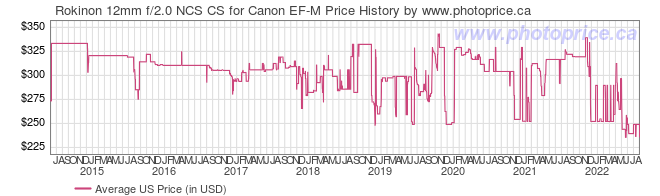 US Price History Graph for Rokinon 12mm f/2.0 NCS CS for Canon EF-M