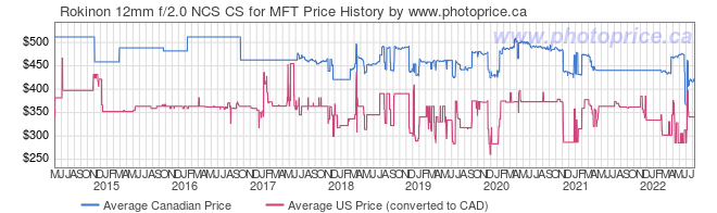 Price History Graph for Rokinon 12mm f/2.0 NCS CS for MFT