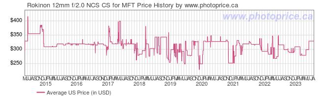 US Price History Graph for Rokinon 12mm f/2.0 NCS CS for MFT