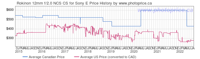 Price History Graph for Rokinon 12mm f/2.0 NCS CS for Sony E