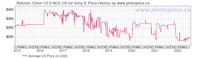 US Price History Graph for Rokinon 12mm f/2.0 NCS CS for Sony E