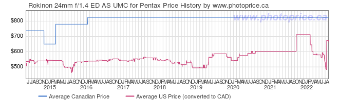 Price History Graph for Rokinon 24mm f/1.4 ED AS UMC for Pentax