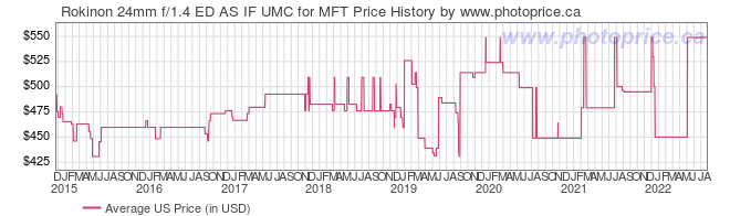 US Price History Graph for Rokinon 24mm f/1.4 ED AS IF UMC for MFT