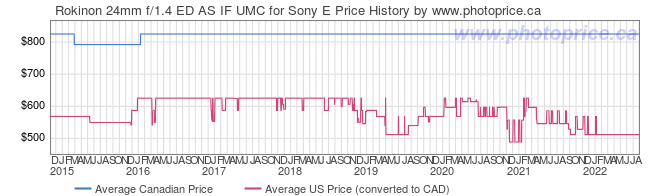 Price History Graph for Rokinon 24mm f/1.4 ED AS IF UMC for Sony E