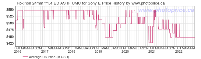 US Price History Graph for Rokinon 24mm f/1.4 ED AS IF UMC for Sony E