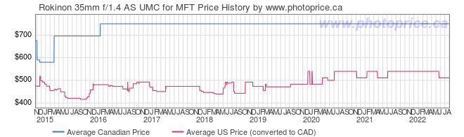 Price History Graph for Rokinon 35mm f/1.4 AS UMC for MFT
