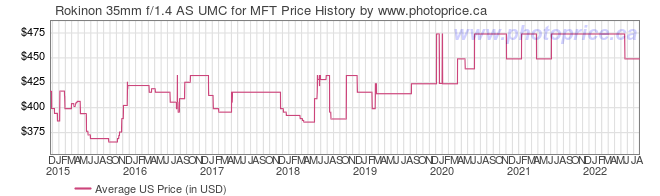 US Price History Graph for Rokinon 35mm f/1.4 AS UMC for MFT