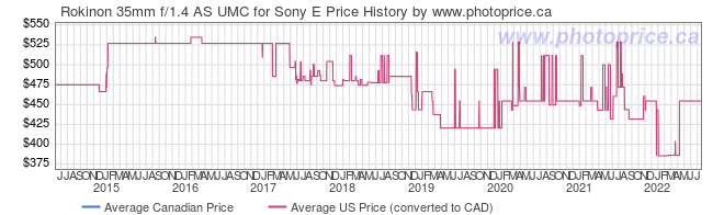 Price History Graph for Rokinon 35mm f/1.4 AS UMC for Sony E