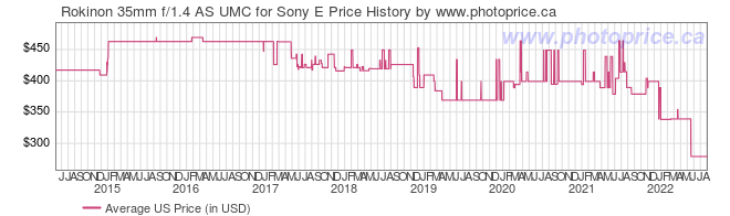 US Price History Graph for Rokinon 35mm f/1.4 AS UMC for Sony E
