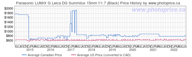 Price History Graph for Panasonic LUMIX G Leica DG Summilux 15mm f/1.7 (Black)