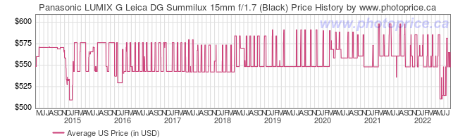 US Price History Graph for Panasonic LUMIX G Leica DG Summilux 15mm f/1.7 (Black)