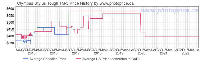 Price History Graph for Olympus Stylus Tough TG-3