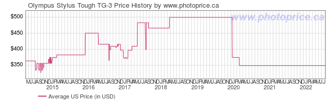 US Price History Graph for Olympus Stylus Tough TG-3