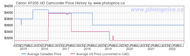Price History Graph for Canon XF205 HD Camcorder