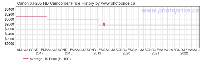 US Price History Graph for Canon XF205 HD Camcorder