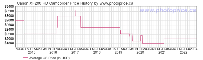 US Price History Graph for Canon XF200 HD Camcorder