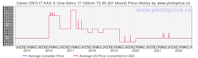 Price History Graph for Canon CN7x17 KAS S Cine-Servo 17-120mm T2.95 (EF Mount)