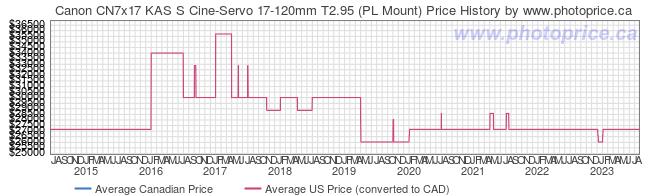 Price History Graph for Canon CN7x17 KAS S Cine-Servo 17-120mm T2.95 (PL Mount)