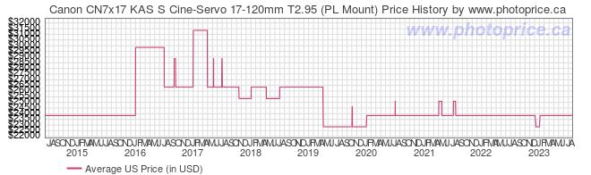 US Price History Graph for Canon CN7x17 KAS S Cine-Servo 17-120mm T2.95 (PL Mount)