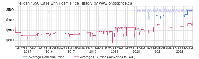 Price History Graph for Pelican 1650 Case with Foam