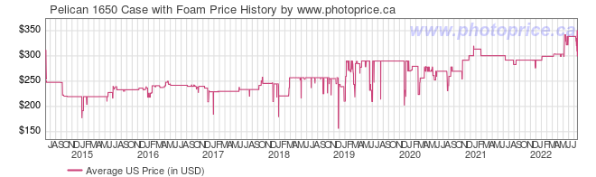 US Price History Graph for Pelican 1650 Case with Foam