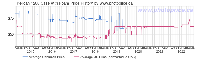 Price History Graph for Pelican 1200 Case with Foam