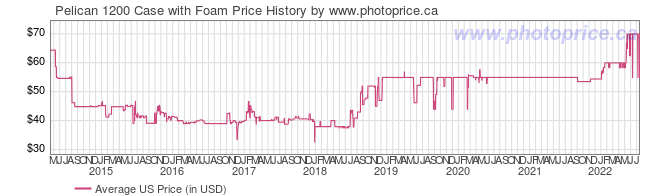 US Price History Graph for Pelican 1200 Case with Foam