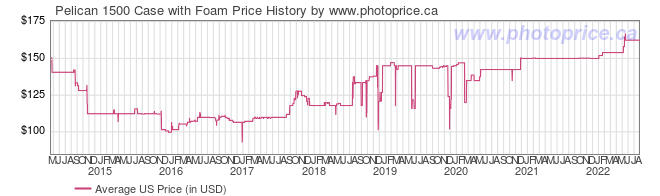 US Price History Graph for Pelican 1500 Case with Foam