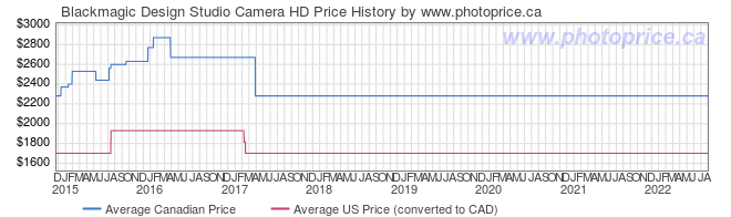 Price History Graph for Blackmagic Design Studio Camera HD