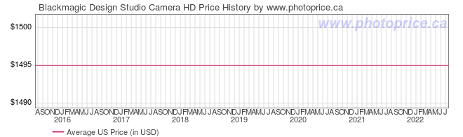 US Price History Graph for Blackmagic Design Studio Camera HD
