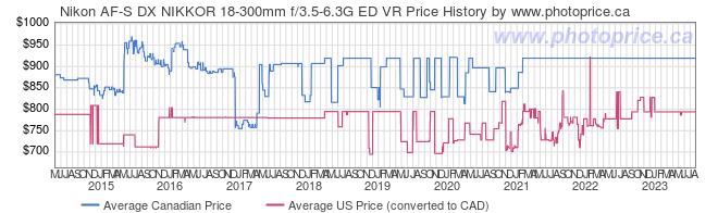 Price History Graph for Nikon AF-S DX NIKKOR 18-300mm f/3.5-6.3G ED VR