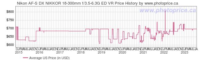US Price History Graph for Nikon AF-S DX NIKKOR 18-300mm f/3.5-6.3G ED VR