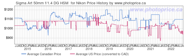 Price History Graph for Sigma Art 50mm f/1.4 DG HSM  for Nikon