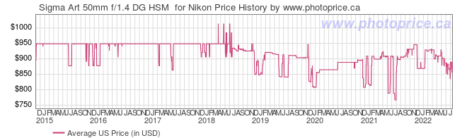 US Price History Graph for Sigma Art 50mm f/1.4 DG HSM  for Nikon