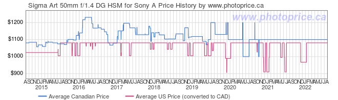 Price History Graph for Sigma Art 50mm f/1.4 DG HSM for Sony A