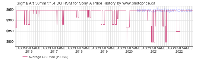 US Price History Graph for Sigma Art 50mm f/1.4 DG HSM for Sony A