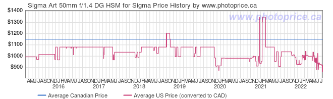 Price History Graph for Sigma Art 50mm f/1.4 DG HSM for Sigma