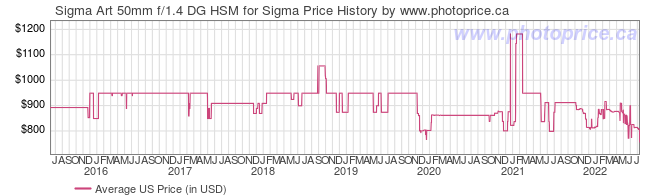 US Price History Graph for Sigma Art 50mm f/1.4 DG HSM for Sigma
