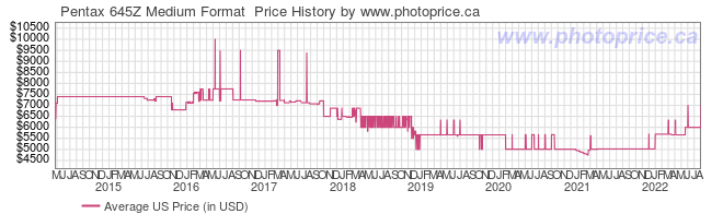 US Price History Graph for Pentax 645Z Medium Format