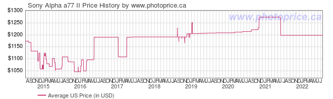 US Price History Graph for Sony Alpha a77 II