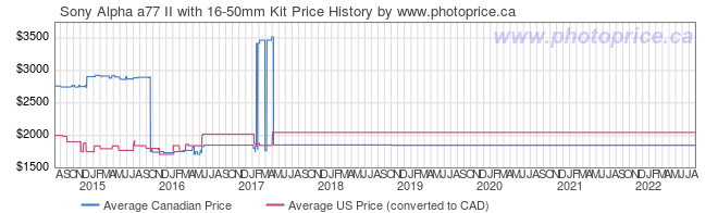 Price History Graph for Sony Alpha a77 II with 16-50mm Kit