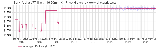 US Price History Graph for Sony Alpha a77 II with 16-50mm Kit